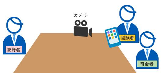 ユーザビリティテストのイメージ